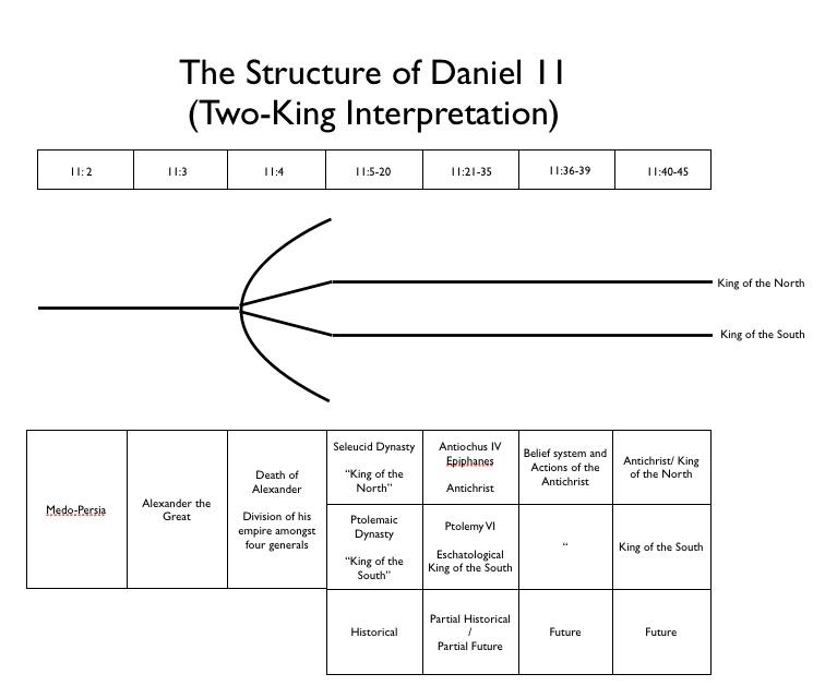 Daniel 11 Chart 1