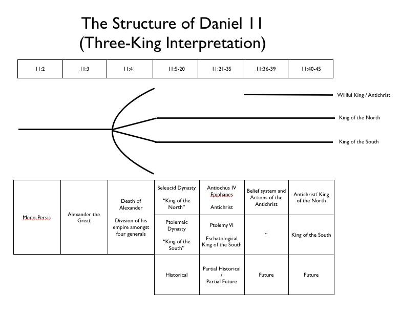 Daniel 11 Chart 2