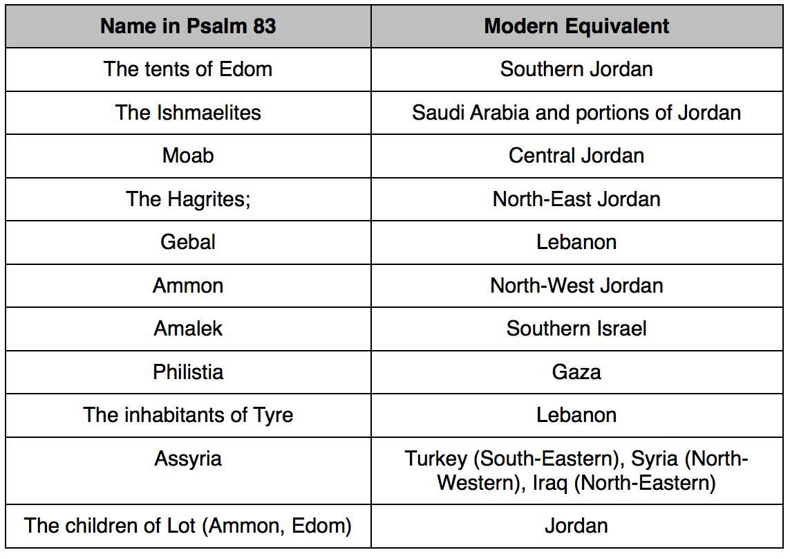 Psalm 83 chart